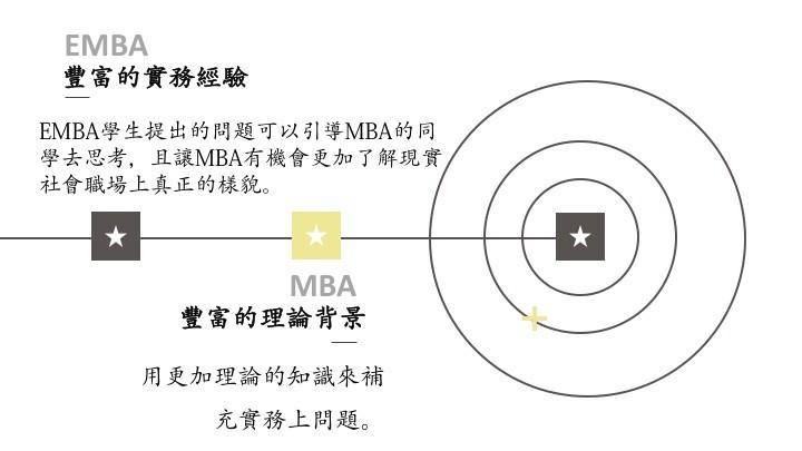 EMBA豐富的實務經驗